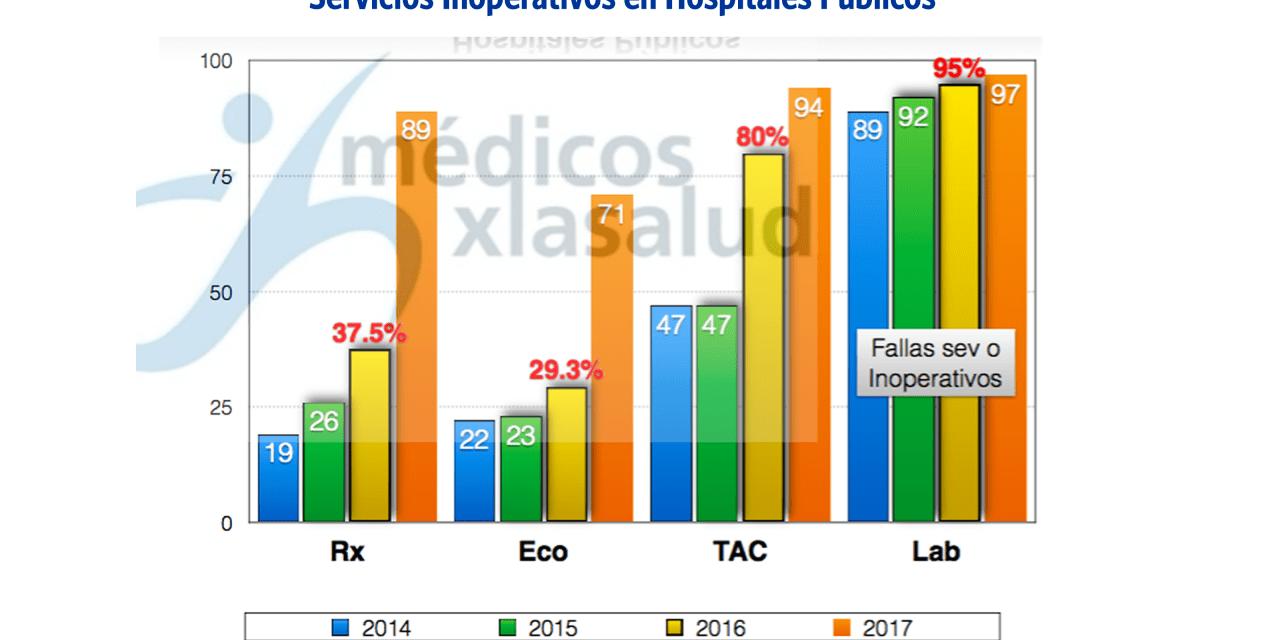 51% de los quirófanos de centros de salud venezolanos están inoperativos